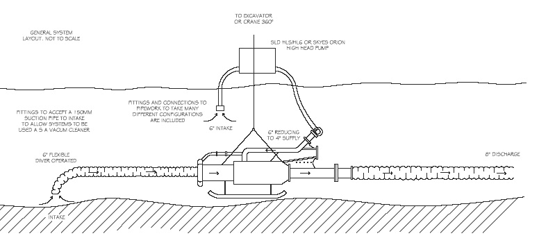 Venturi Dredge Pump Configuration 2